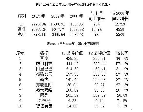 2013电子300强揭晓 IT产业品牌力进高增速时代