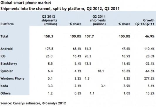 Q2全球智能手机出货1.58亿部