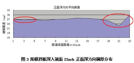 2014082015044362 电路板图形电镀均匀性改善研究