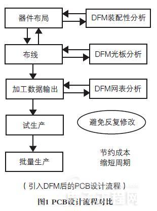 3asda1 DFM技术在PCB设计中的应用