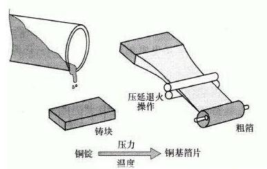 铜箔在柔性印制电路板中的应用