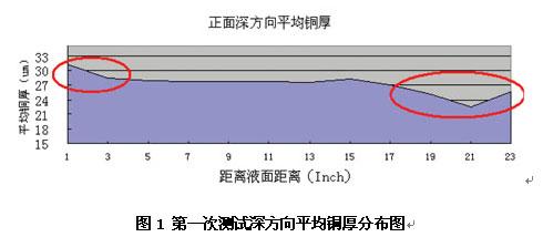 A082015035699 电路板图形电镀均匀性改善研究