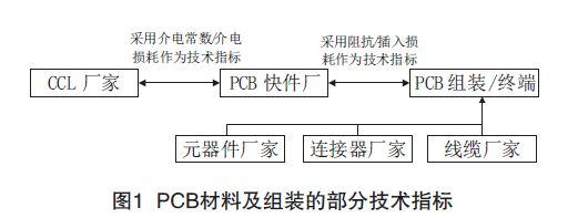 A14324154649230 PCB印制电路板信号损耗测试技术