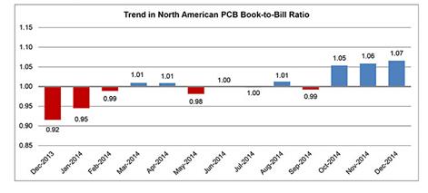 去年北美PCB业务与2013年持平但前景向好