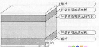 B0140722111608 降低印制电路制作成本的有效措施