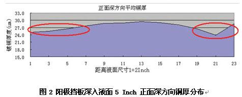 B82015042298%281%29 电路板图形电镀均匀性改善研究