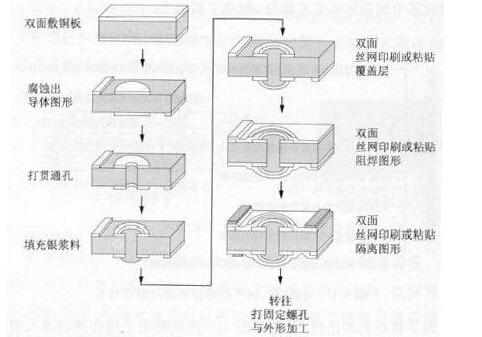 C20140722111622 降低印制电路制作成本的有效措施
