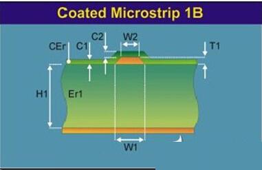 表面覆油带状线模型