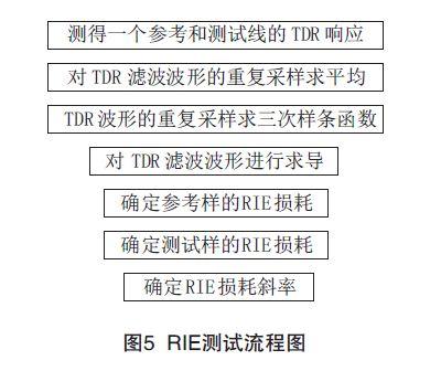 E4154917831 PCB印制电路板信号损耗测试技术