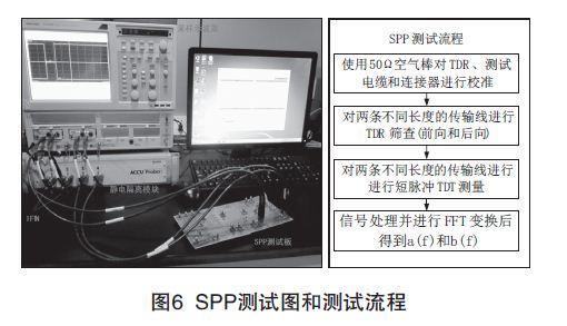 F324154937676 PCB印制电路板信号损耗测试技术