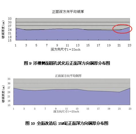 G15062842 电路板图形电镀均匀性改善研究