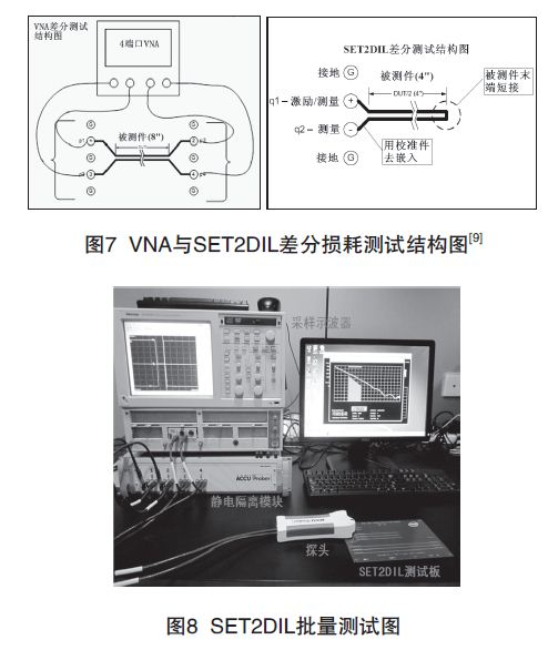 G324154955151 PCB印制电路板信号损耗测试技术
