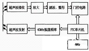 a1312 超声波测距电子电路设计详解