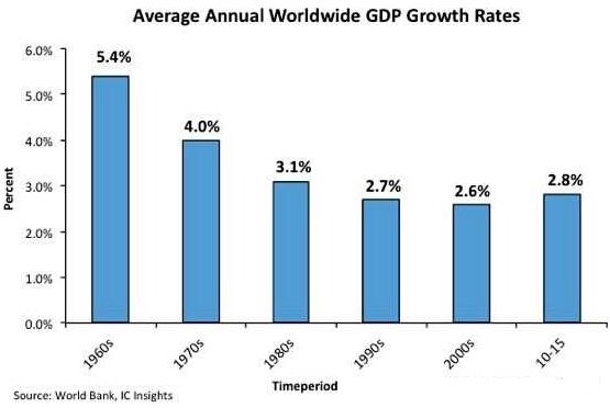 世界平均gdp_世界gdp排行榜图片