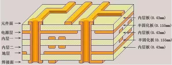 详解pcb线路板在工厂的制作加工流程