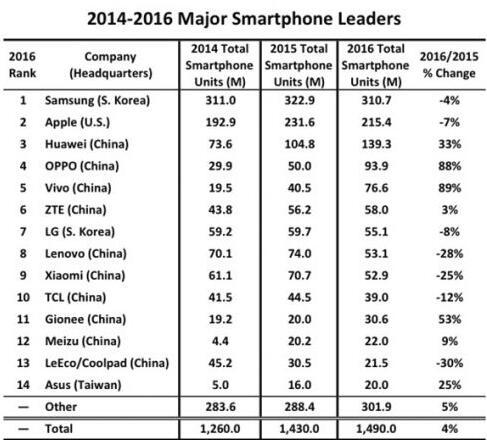 全球前十手机品牌出货量国产占7席 华为排第三
