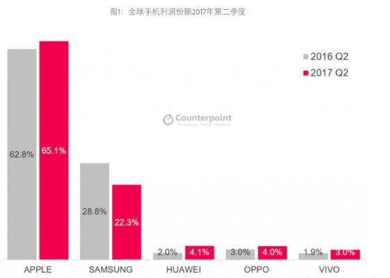 全球手机利润的80%来自400美元以上高端机