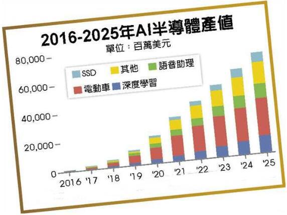 2016-2025年AI半导体产值