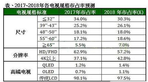 电视品牌寄望规格升级带动获利回升 2022年8K渗透率突破5%