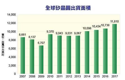 2017年硅晶圆出货面积同比增21% 连续四年打破历史纪录