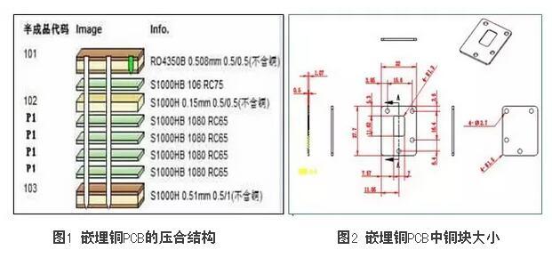 b20160613143619 一种嵌埋铜PCB制作方法