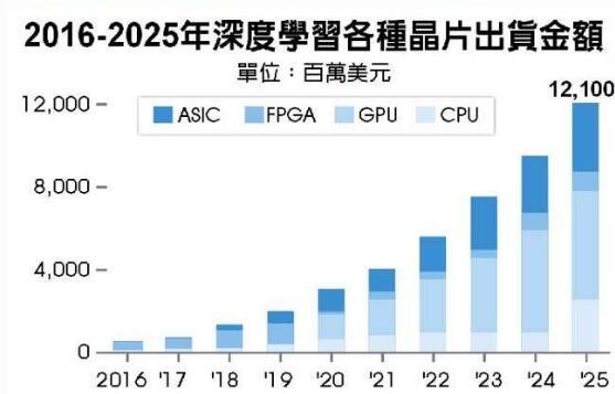 2016-2025年深度学习各种芯片出货金额