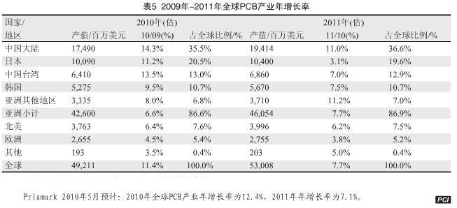 全球pcb产业和顶尖pcb企业排名