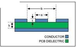 c20160412140235 可穿戴PCB设计要求关注基础材料