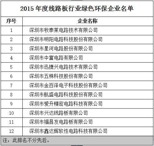 2015年度线路板行业绿色环保企业名单出炉