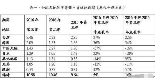 2016Q3全球半导体设备出货金额达110亿美元