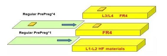 d20160613143634 一种嵌埋铜PCB制作方法