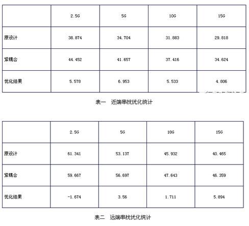 f20150630113531%281%29 小间距QFN封装PCB设计串扰抑制分析