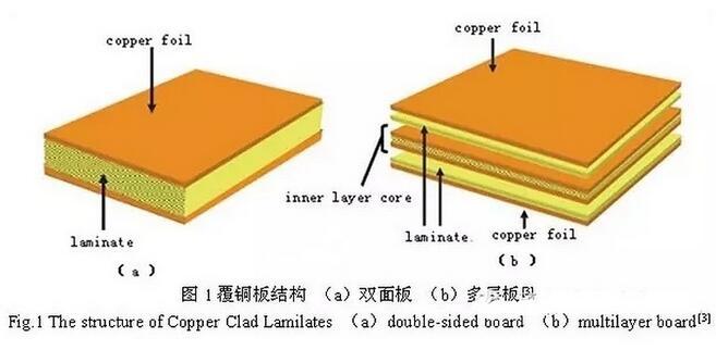 大多数PCB厂家在出货前都会有校平流程,这是因为在加工过程中不可避免的会产生受热或机械力产生的板件变形,在出货前通过机械校平或热烘校平可以得到有效改善。受阻焊以及表面涂覆层的耐热性影响,一般烘板温度在140℃~150℃以下,刚好超过普通材料Tg温度,这对普通板的校平有很大好处,而对于高Tg材料的校平作用则没那么明显,所以在个别板翘严重的高Tg板上可以适当提高烘板温度,但要主要油墨和涂覆层质量。同时烘板时压重、增加随炉冷却时间的做法也对变形有一定改善作用,表5为不同压重和炉冷时间对板