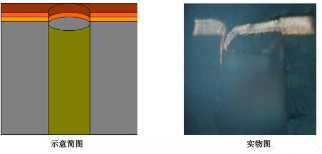 PCB孔无铜不良解析