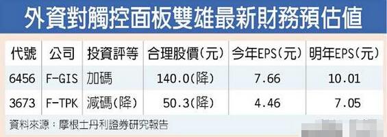 外资对触控面板双雄最新财务预估值
