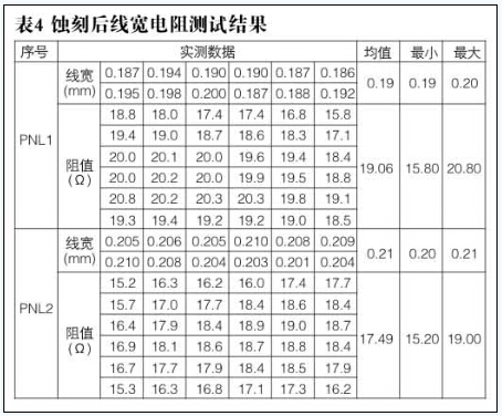 高精度電阻PCB制作方法研究